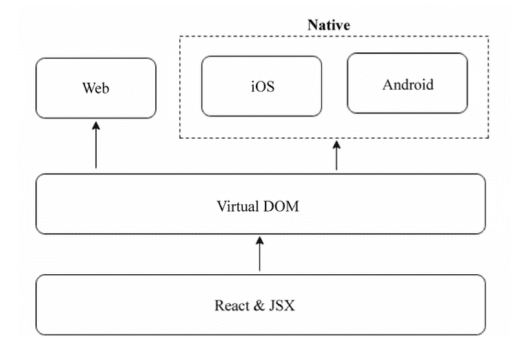 react-native 设计思路